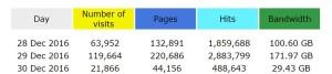 Podaci Cpanela